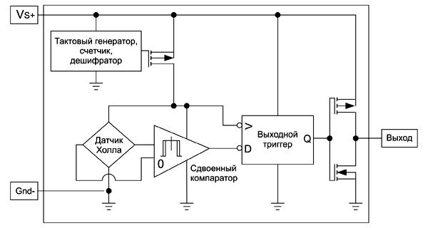 Структурная схема датчиков SM351 и SM353