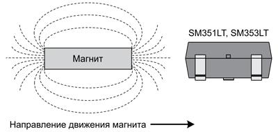 Ориентация магнитного поля для датчиков SM351 и SM353