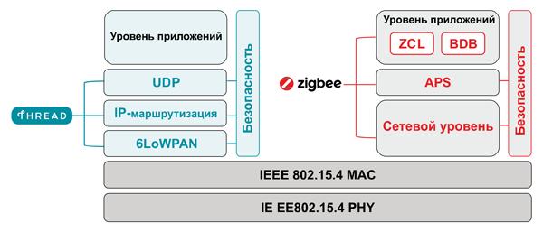 Структура протоколов ZigBee и Thread