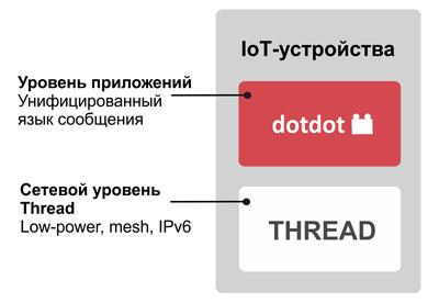 Thread- и Dotdot-уровни приложения
