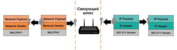 Маршрутизация пакетов в IP-сеть при отсутствии поддержки IP-протокола