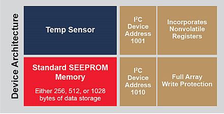 Структурная схема цифрового датчика температуры Microchip со встроенной EEPROM (AT30TSE758A)