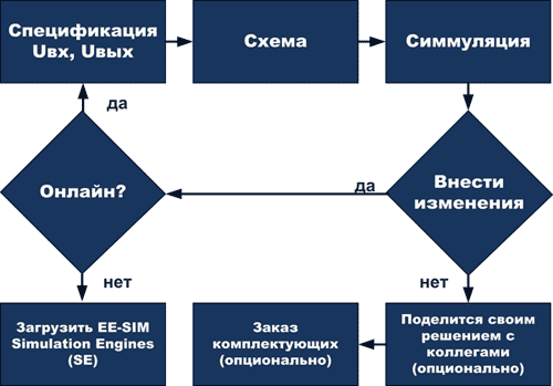 Алгоритм проектирования в программе EE-Sim Design Generation and Simulation Tool от Maxim