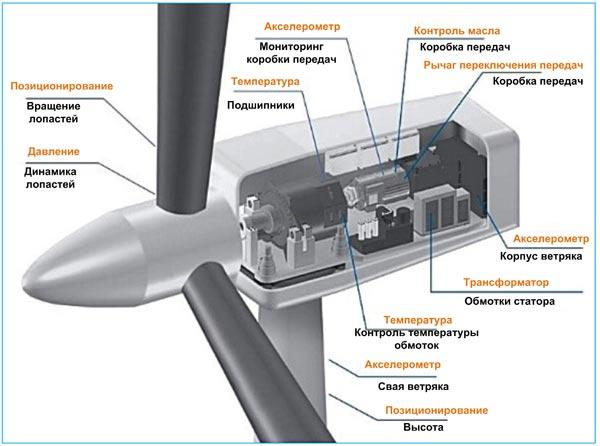 Конструкция ветрогенератора с указанием функций используемых сенсоров, а также мест их расположения