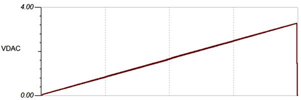 Зависимость выходного напряжения ЦАП от коэффициента заполнения ШИМ