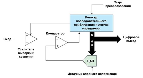 В основе АЦП последовательного приближения лежит регистр последовательного приближения