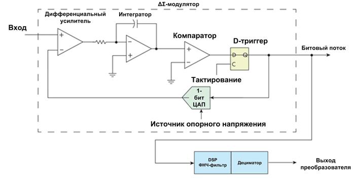 В основе ΔΣ-АЦП лежит схема модулятора