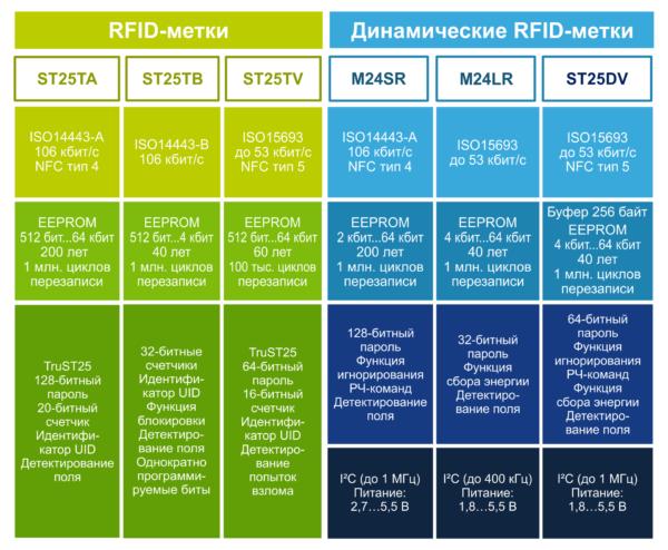 Линейка EEPROM для статических и динамических RFID/NFC-меток производства STMicroelectronics
