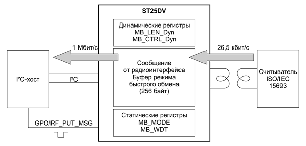 Передача данных через «почтовый ящик» от устройства с радиоинтерфейсом I²C-хосту