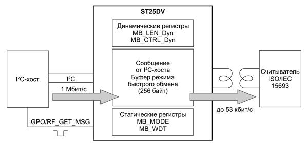 Передача данных через «почтовый ящик» от I²C-хоста устройству с радиоинтерфейсом