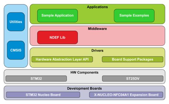 Программное обеспечение X-CUBE-NFC4 в инфраструктуре библиотек STM32Cube