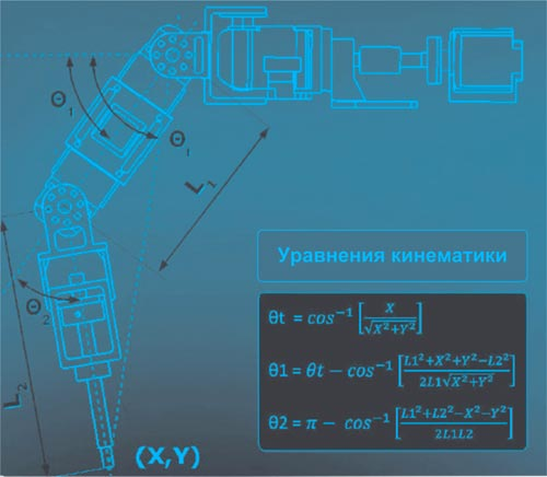 Роботизированная рука состоит из двух подвижных сегментов L1 и L2