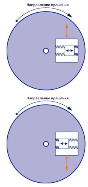 Принцип работы МЭМС-гироскопа