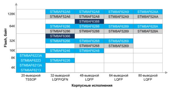 Автомобильные микроконтроллеры семейства STM8AF
