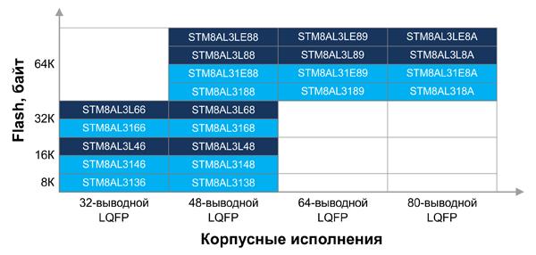 Автомобильные малопотребляющие микроконтроллеры семейства STM8AF
