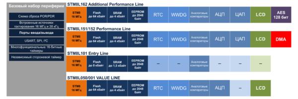 Особенности линеек микроконтроллеров семейства STM8L