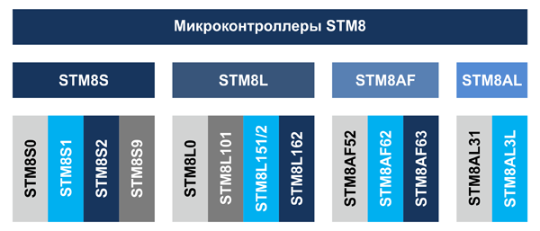 Семейство микроконтроллеров STM8
