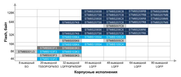 Микроконтроллеры семейства STM8S общего назначения