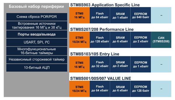 Особенности линеек микроконтроллеров семейства STM8S