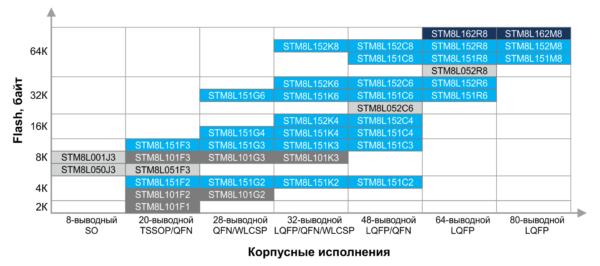 Малопотребляющие микроконтроллеры семейства STM8L