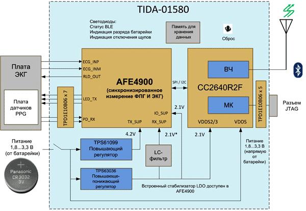Структура референсной схемы для синхронного измерения ФПГ и ЭКГ