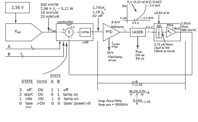 Система управления лазером