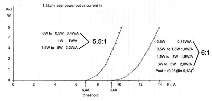 Зависимость мощности излучения лазера от тока лампы накачки для двух заданных уровней выходной мощности