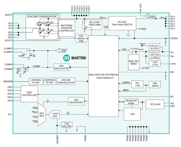 Функциональная диаграмма микросхемы MAX77950