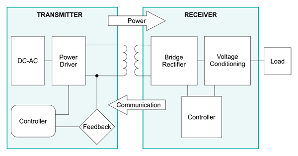 Схема беспроводной передачи энергии