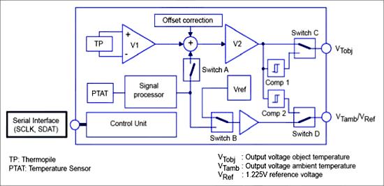 Функциональная схема A2TPMI