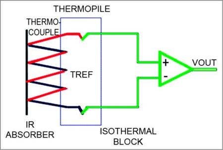 Структура термоэлемента