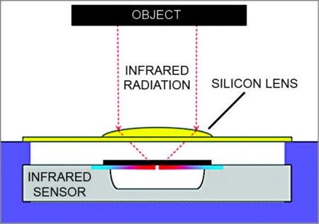Устройство кремниевой линзы/фильтра