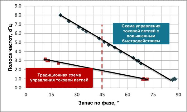 Сравнение полосы пропускания контроллера, использующего FCL, и традиционного контроллера без FCL