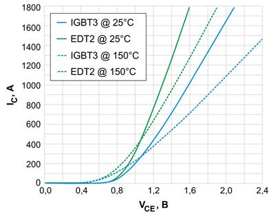 """Сравнение прямого падения напряжения в проводящем состоянии VCE IGBT с малыми зазорами между ячейками (EDT2) и IGBT """"trench field stop"""" (IGBT3)"""