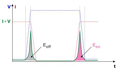 Идеализированные графики включения и выключения силового ключа без учета влияния паразитных элементов схемы