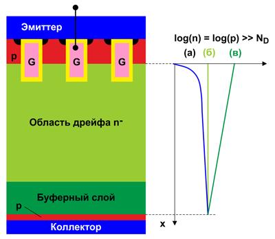 """Схема IGBT с вертикальной структурой и малой величиной зазора между ячейками и распределение носителей (в) в сравнении с планарным IGBT (a) и """"trench cell"""" (б)"""
