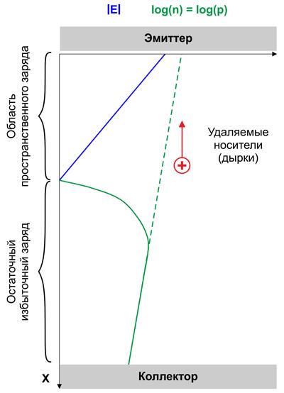Схема выключения транзистора – удаление остаточного избыточного заряда и формирование поля в области пространственного заряда (SCA)
