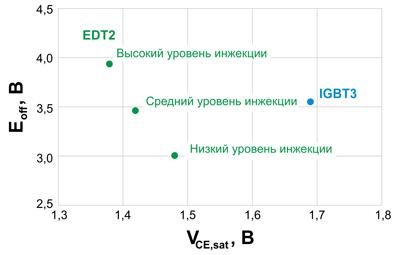 """Зависимость VCE и EOFF для IGBT с малыми зазорами (EDT2) и IGBT """"trench field stop"""" (IGBT3) [2]"""