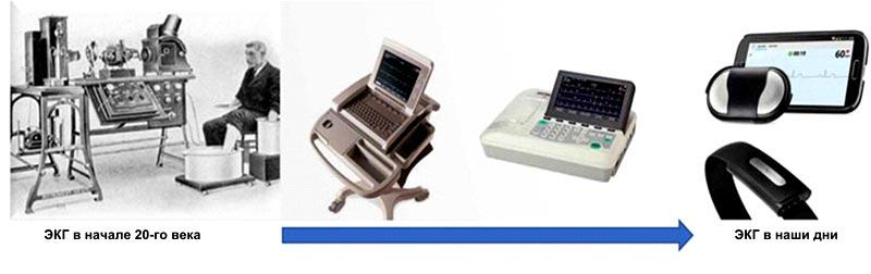 Как и многие другие медицинские технологии, ЭКГ прошла путь от дорогостоящей стационарной машины до бюджетного портативного устройства