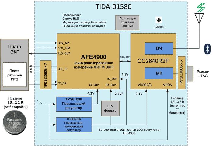 Референсная схема многофункционального монитора состояния пациента на базе специализированной микросхемы AFE4900