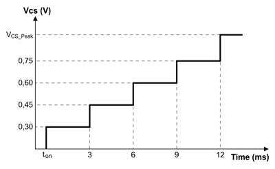 Изменение порогового напряжения отключения силового транзистора во время мягкого старта