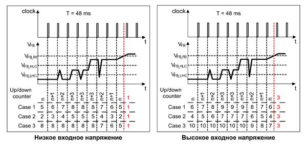 Алгоритм работы реверсивного счетчика