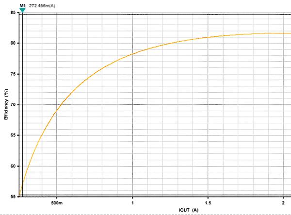 Зависимость КПД преобразователя на MAX17503 от тока нагрузки. Критерий оптимизации — минимальные габариты