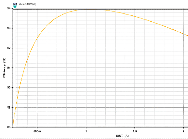 Зависимость КПД преобразователя на MAX17503 от тока нагрузки. Критерий оптимизации — максимальный КПД