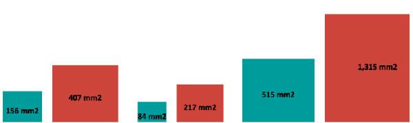 Сравнение площади посадочного места преобразователей: синие столбики — MAX17503, красные столбики — «устройство Т»