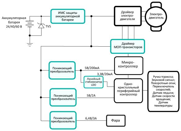 Типовая структурная схема системы питания электровелосипеда