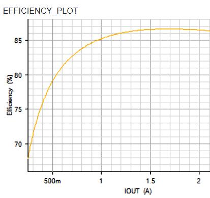 Расчетная зависимость КПД преобразователя от тока нагрузки