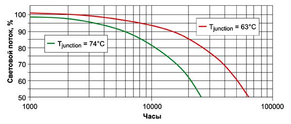 Зависимость срока службы светодиодов от температуры перехода