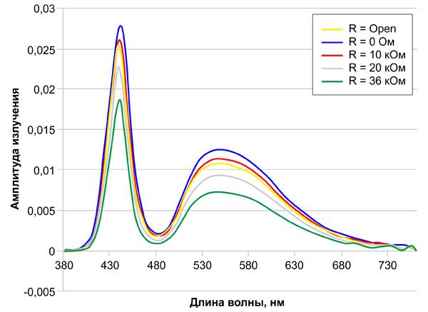 Цвет светового излучения не меняется при использовании ШИМ в режиме термозащиты