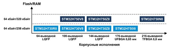 Номенклатура бюджетных микроконтроллеров STM32F750 и STM32F730